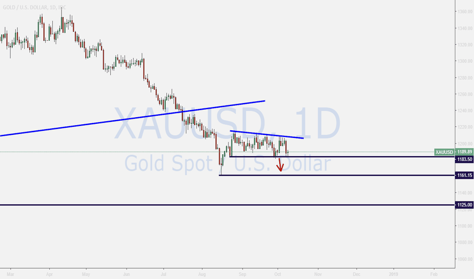 XAUUSD: GOLD ,,,selling if breakout
