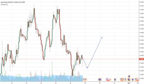 AUDUSD: Предпоалагаю движение цены вверх на паре AUDUSD