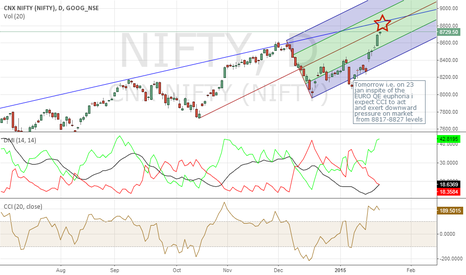 NIFTY: LOOKING TO SHORT NIFTY