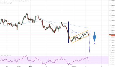 NZDUSD: Short NZDUSD for Bear Continuation pattern