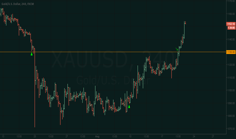 XAUUSD: Gold Buy Vindicated - Now waiting for the bounce.