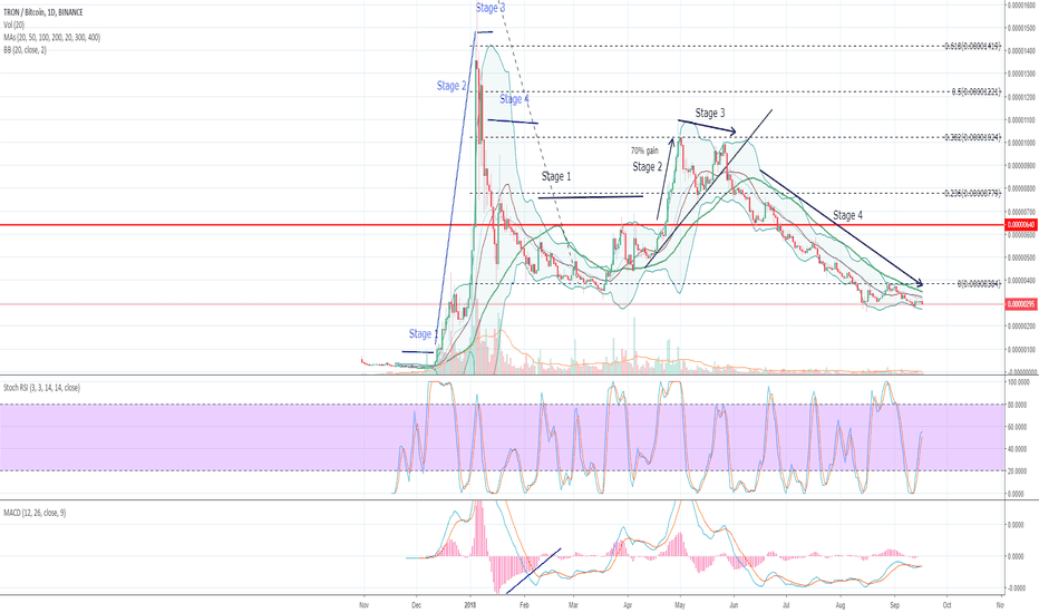 TRXBTC: Tron - Stages of a Market Played out Perfectly