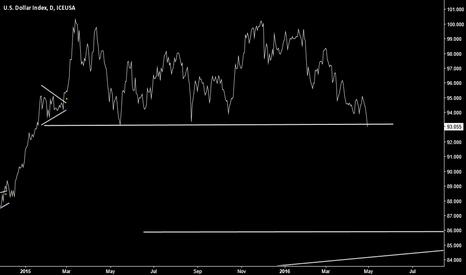 DX1!: US Dollar Index - 1 year chart