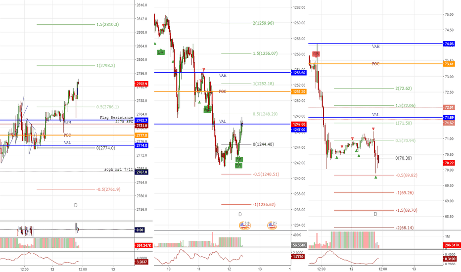 SPX500: levels for 2018/07/12