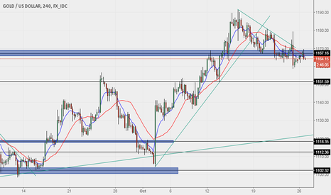 XAUUSD: SHORTING GOLD