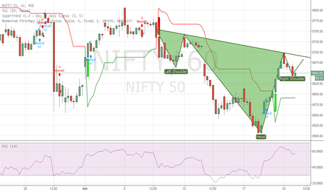 NIFTY: Nify i trying to make an inverse h&s pattern