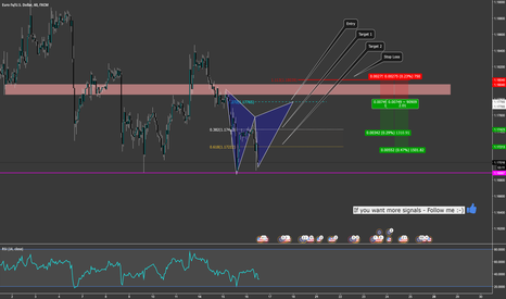 EURUSD: EUR/USD Gartley Short with Structure