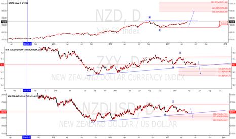 NZD: ZXD  stock -ZXY index -NUZUSD Elliot wave analysis