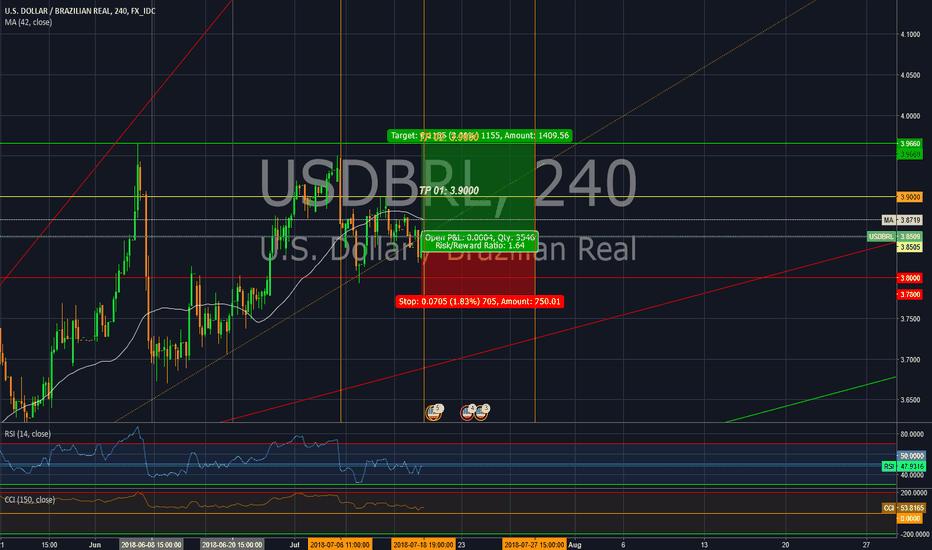 USDBRL: Long position in USD/BRL