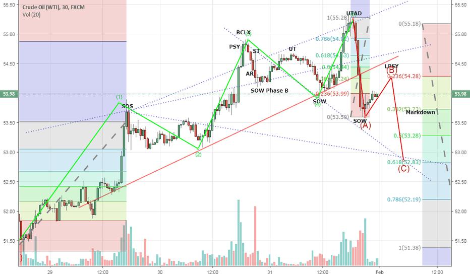 USOIL: WTI / OIL Wyckoff / EW M30 potential short