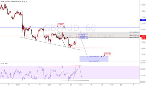 GBPAUD: GBPAUD sell now Elliot wave analysis
