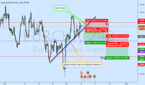 EURCHF: BASIC TRADING ALWAYS GETS THE RESULTS