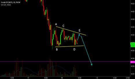 USOIL: USOIL triangle pattern