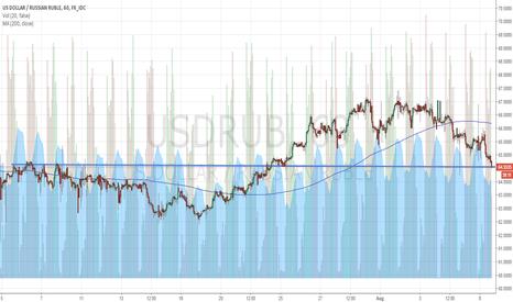 USDRUB: Buy USD, Sell RUB