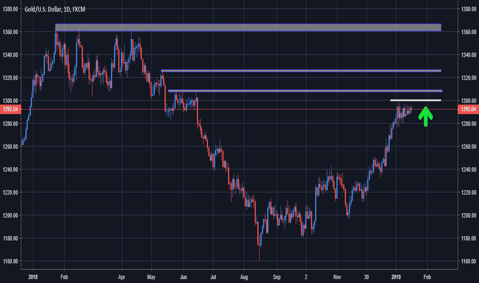 XAUUSD: Gold - Preparing a consolidation breakout higher