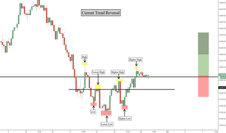 USDOLLAR: US Dollar Bounce & What It Means For Gold!