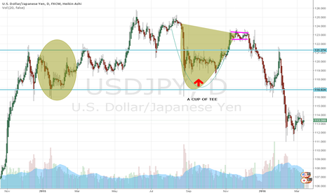 USDJPY: HEAD AND SHOULDER AND A CUP OF TEE