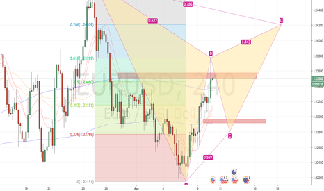 EURUSD: EUR/USD potencial for gartley
