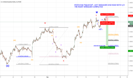 USDCAD: USDCAD SHORT H.S. PATTERN
