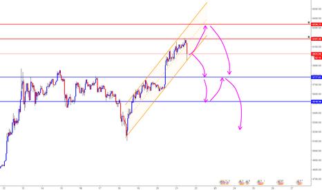 BTCUSD: BTC/USD Analysis