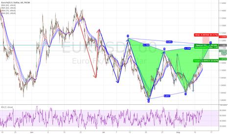 EURUSD: EURUSD Bearish Bat Pattern