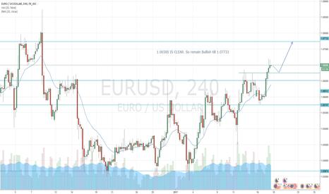 EURUSD: EURO USD SHORT TERM LONG