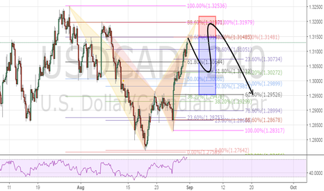 USDCAD: USCAD short opportunity