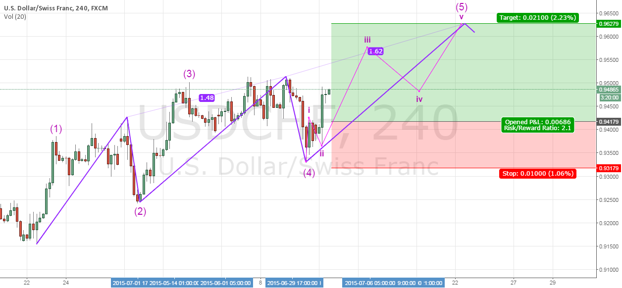 Trade #7 - Long USDCHF during AGREEKMENT