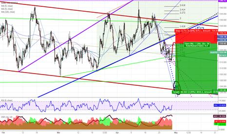 XAUUSD: Descending channel in Gold
