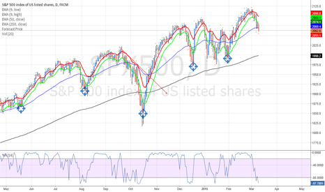SPX500: Monthly Cycle for SPX500