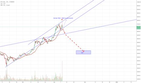 BTCUSD: Bitcoin erreicht die 7800 und wird massiv abverkauft