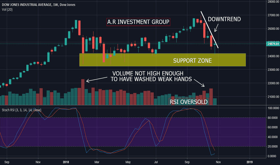 DJI: DJI - Profound analysis and upcoming important events.