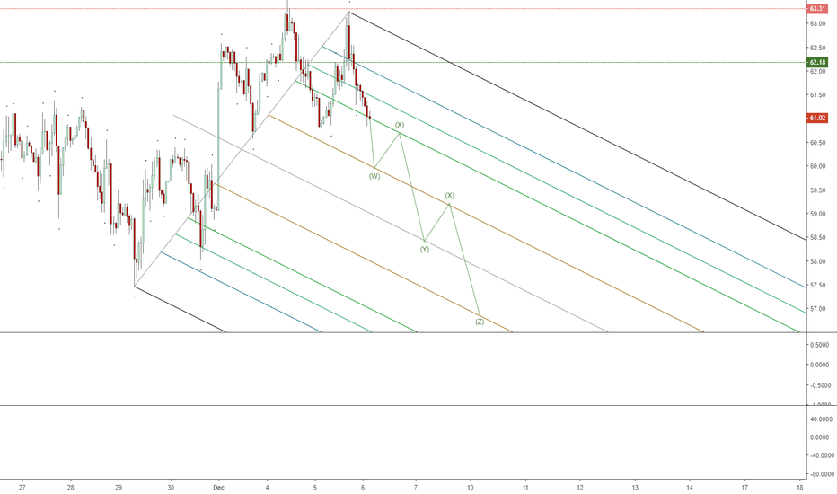 UKOIL: Brent Found a Bearish Channel?