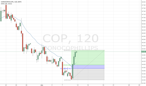 COP: US STOCK CONOCOPHILIPS D1/H2
