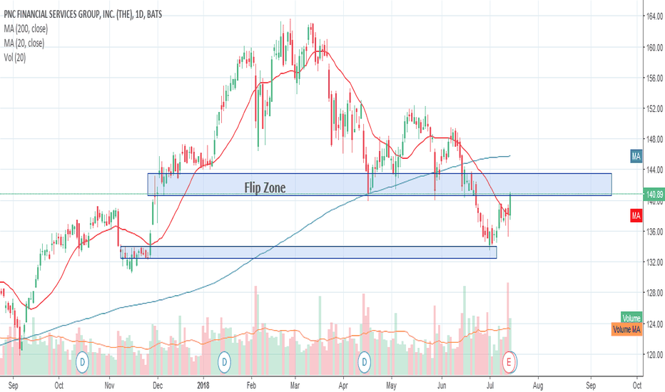 PNC Stock Price and Chart — NYSE:PNC — TradingView