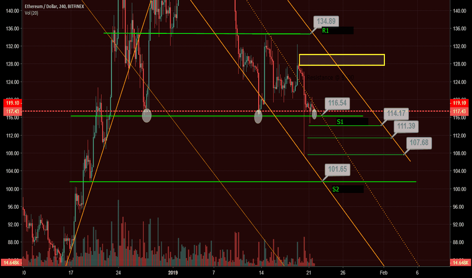 ETHUSD: ETH 4-Hr Price Action UPDATE ** IMPORTANT**