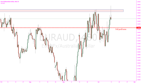 EURAUD: Nice Pin Bar @ resistance area. 8 hr EUR/AUD