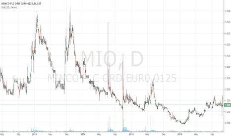 MIO: Minco PLC