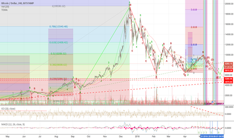 BTCUSD: BTC-USD In the big picture my plan looks modest.