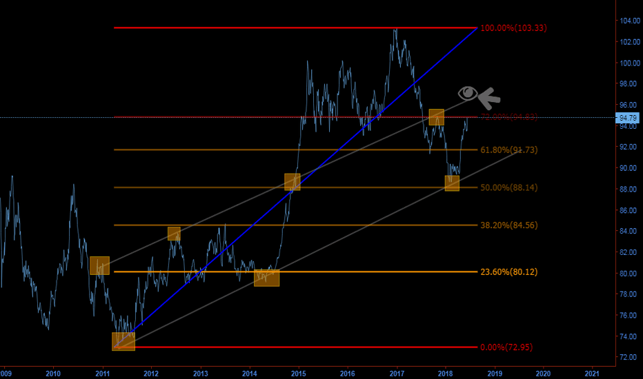 DXY: SEVEN