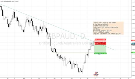 GBPAUD: GBPAUD short configuration Price Action