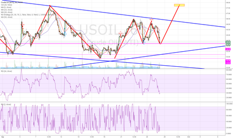USOIL: hold 44.3, long to 47.5, nice profit, low stop loss