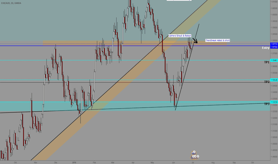 EURAUD: EURAUD Potential H&S on the Daily/Weekly