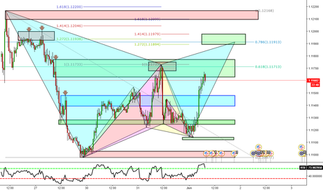 EURUSD: Possible Bearish Gartley Pattern in @1.11913