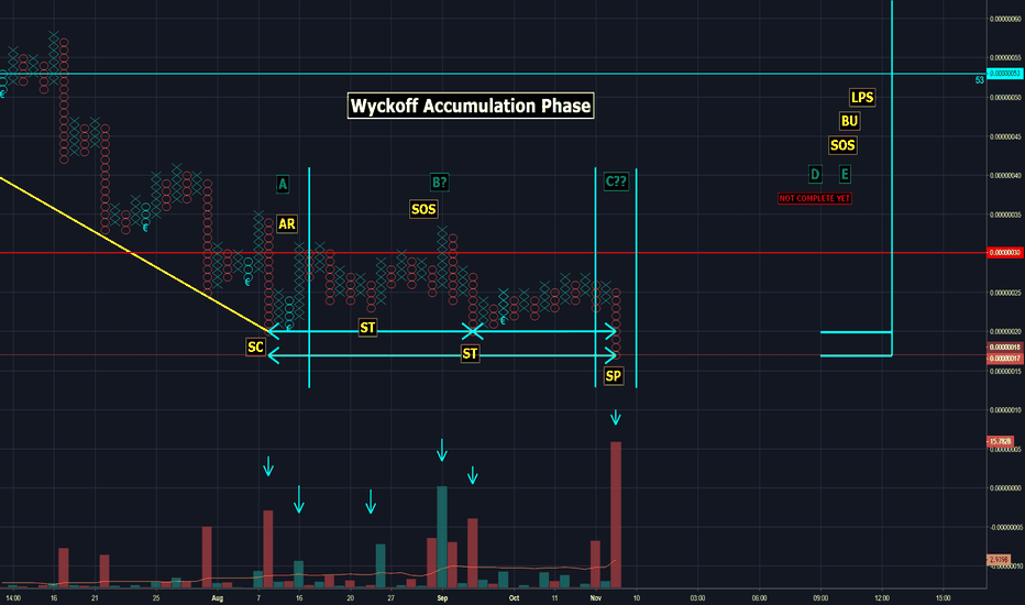 NPXSBTC: Wyckoff Accumulation Phase - NPXS / BTC > Binance