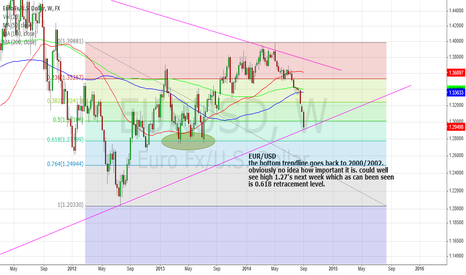EURUSD: EUR/USD will obviously bounce soon but where?