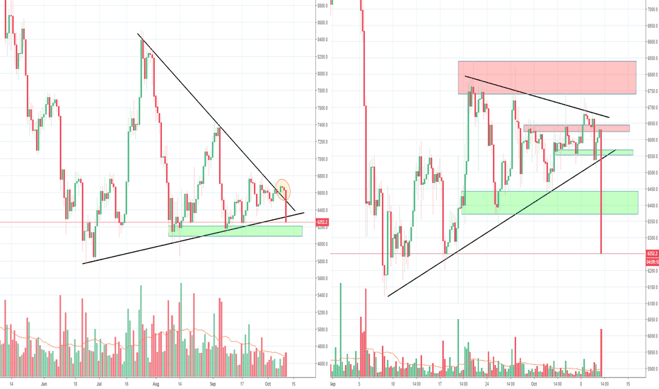 BTCUSD: Bitcoins sideways action has ended finally! Big trouble though!
