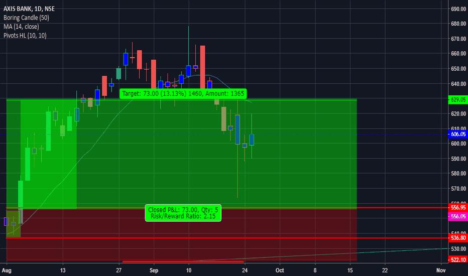 AXISBANK: axisbank buy