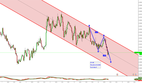 NZDUSD: NZDUSD Try to Buy it