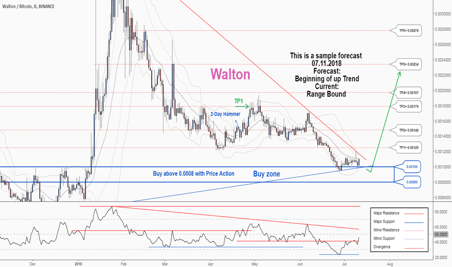 WTCBTC: There is a possibility for the beginning of uptrend in WTCBTC
